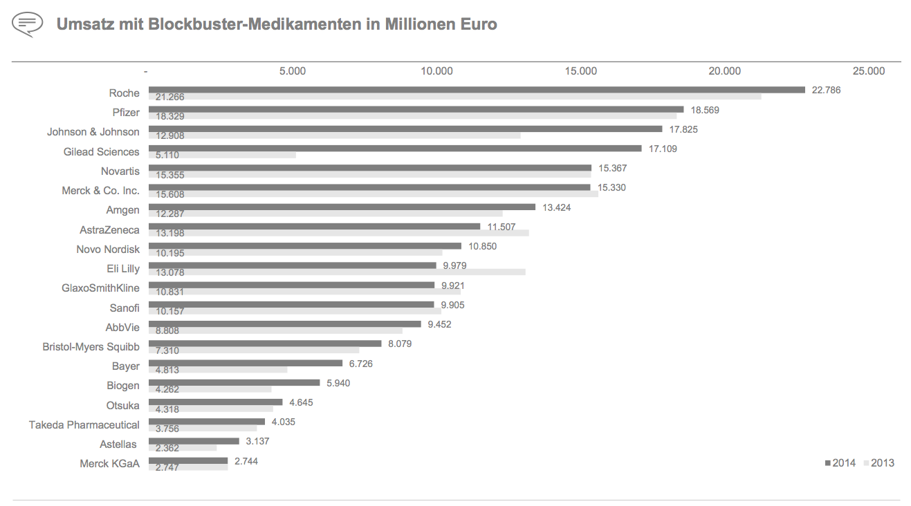 Figure 17 Umsatz mit Blockbuster-Medikamenten in Millionen Euro
