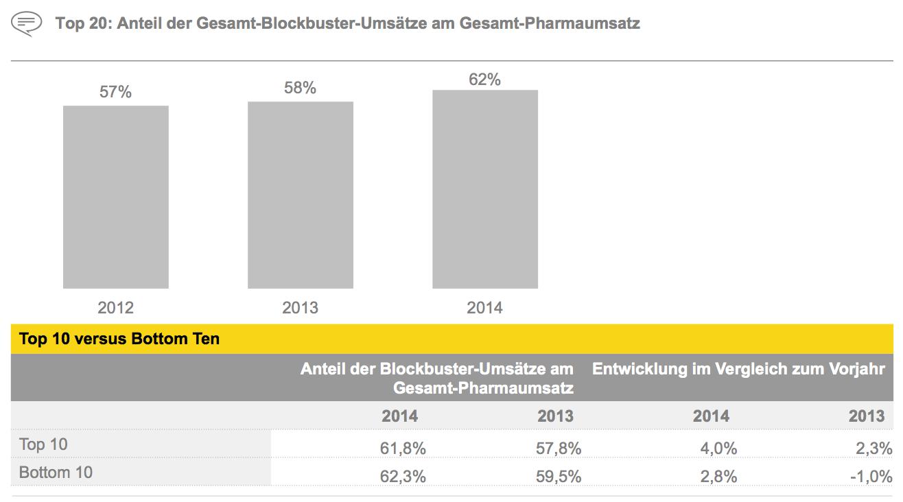 Figure 18 Top 20: Anteil der Gesamt-Blockbuster-Umsätze am Gesamt-Pharmaumsatz