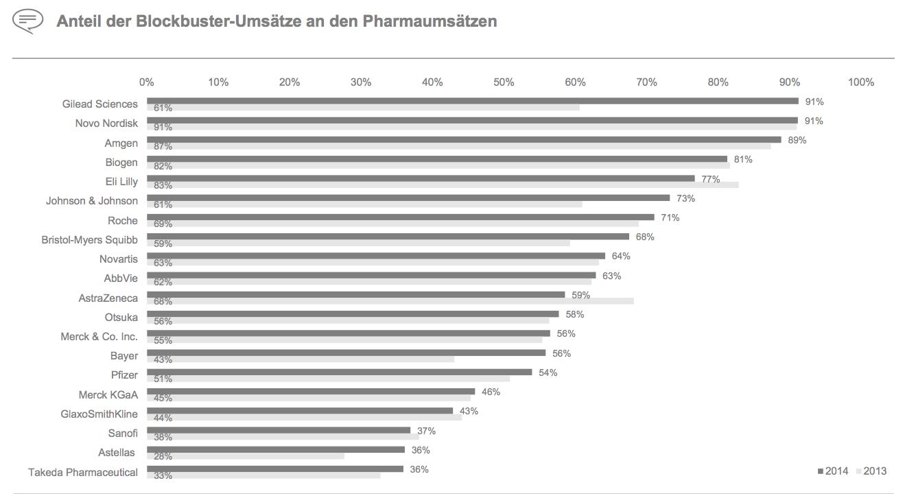 Figure 19 Anteil der Blockbuster-Umsätze an den Pharmaumsätzen