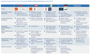 Figure 2 Lessons Learned from four European Mobile-Mobile Mergers since 2010