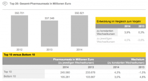 Figure 2 Top 20: Gesamt-Pharmaumsatz in Millionen Euro