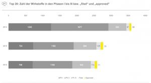 """Figure 21 Top 20: Zahl der Wirkstoffe in den Phasen I bis III bzw. """"filed"""" und """"approved"""""""