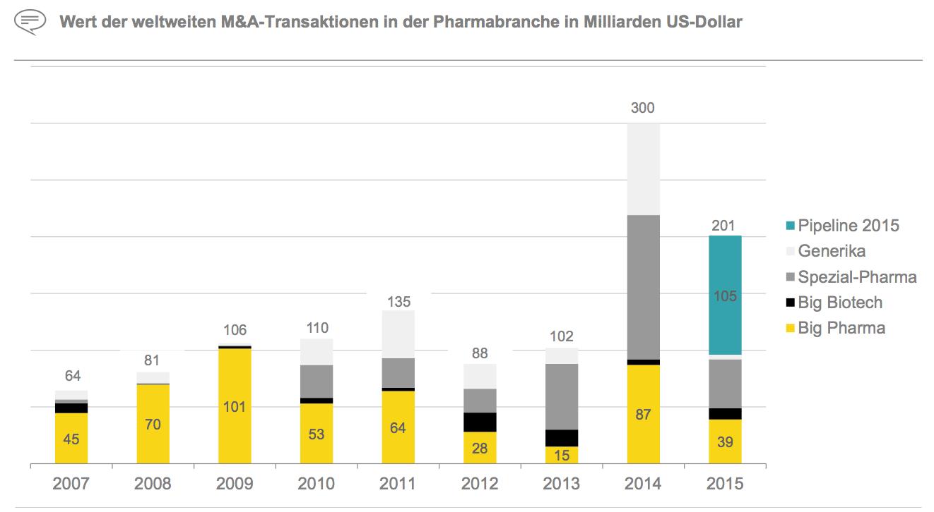 Figure 23 Wert der weltweiten M&A-Transaktionen in der Pharmabranche in Milliarden US-Dollar
