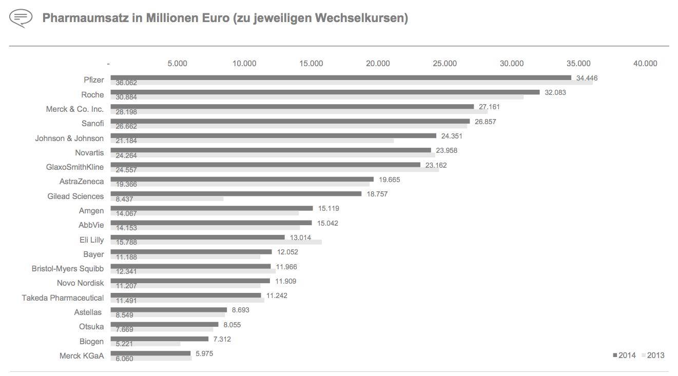 Figure 3 Pharmaumsatz in Millionen Euro (zu jeweiligen Wechselkursen)