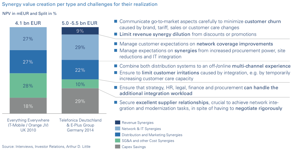 Figure 3 Synergy value creation per type and challenges for their realization