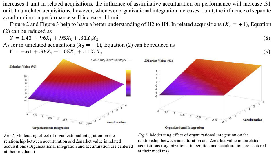 Figure 4 Results and discussion