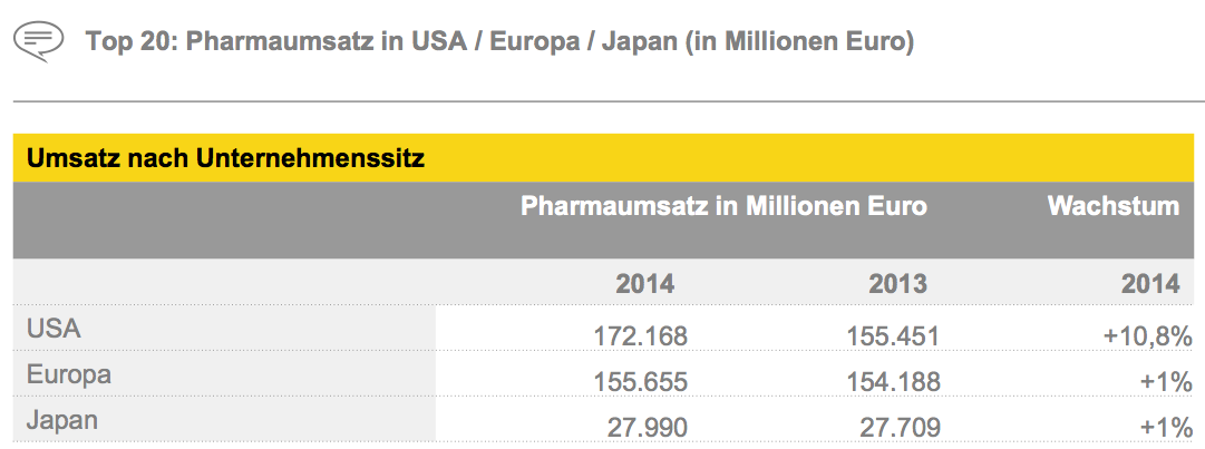 Figure 4 Top 20: Pharmaumsatz in USA / Europa / Japan