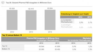 Figure 5 Top 20: Gesamt-Pharma-F&E-Ausgaben in Millionen Euro