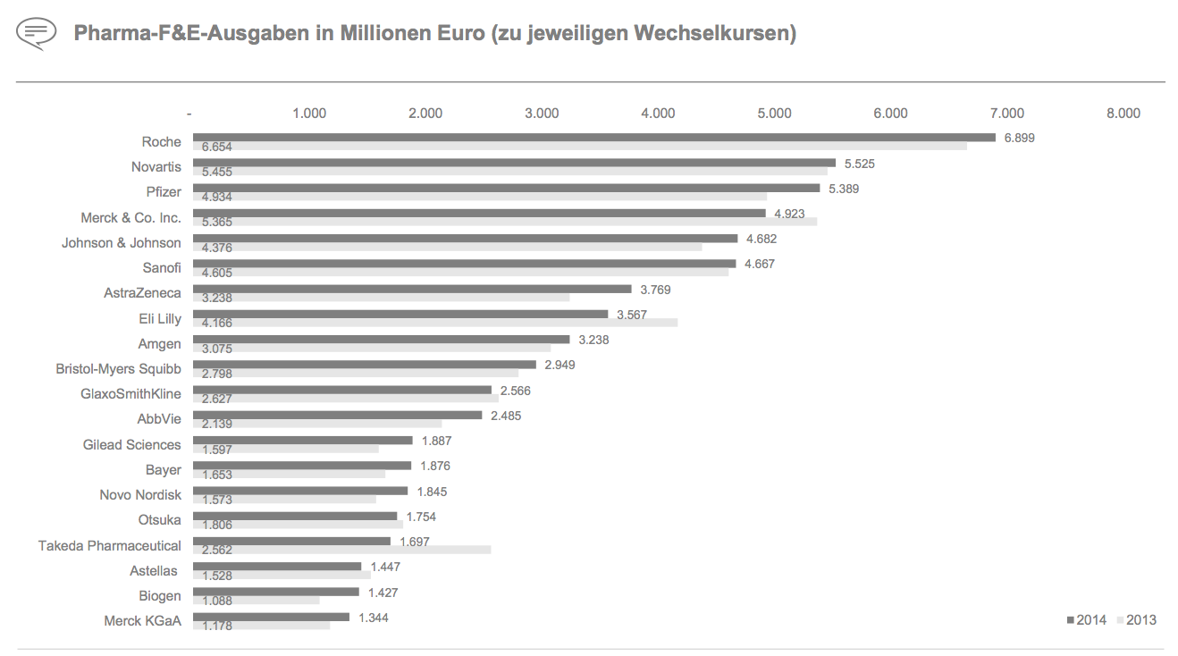 Figure 6 Pharma-F&E-Ausgaben in Millionen Euro (zu jeweiligen Wechselkursen)