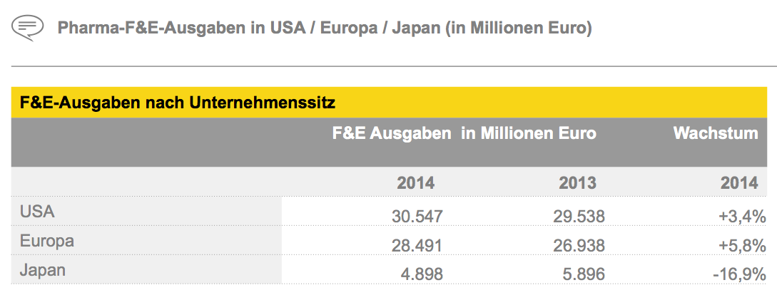Figure 7 Pharma-F&E-Ausgaben in USA / Europa / Japan (in Millionen Euro)