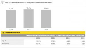Figure 8 Top 20: Gesamt-Pharma-F&E-Ausgaben/Gesamt-Pharmaumsatz