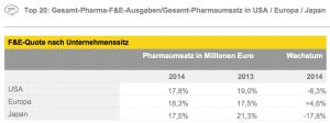 Figure 9 Top 20: Gesamt-Pharma-F&E-Ausgaben/Gesamt-Pharmaumsatz in USA / Europa / Japan