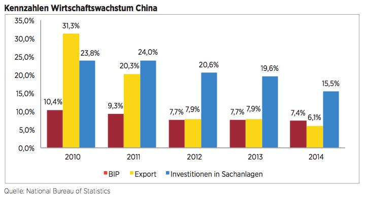 Figure 1 Kennzahlen Wirtschaftswachstum China