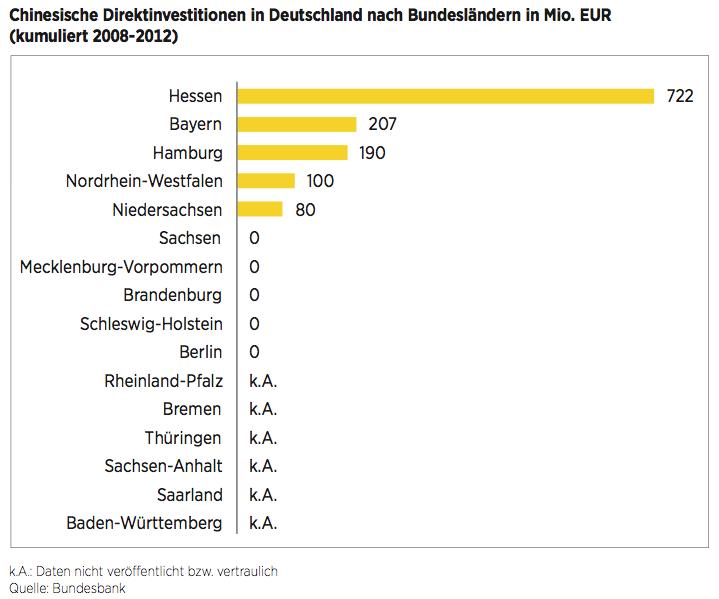 Figure 10 Chinesische Direktinvestitionen in Deutschland nach Bundesländern