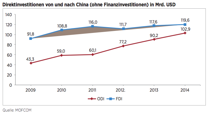 Figure 2 Direktinvestitionen von und nach China