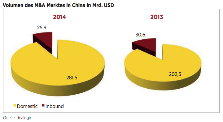 Figure 3 Volumen des M&A Marktes in China