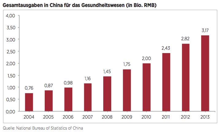 Figure 5 Gesamtausgaben in China für das Gesundheitswesen
