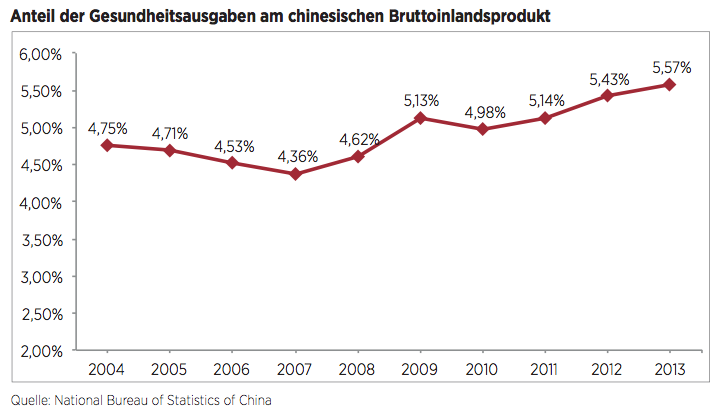 Figure 6 Anteil der Gesundheitsausgaben am chinesischen Bruttoinlandsprodukt