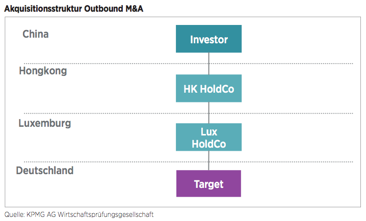 Figure 7 Akquisitionsstruktur Outbound M&A