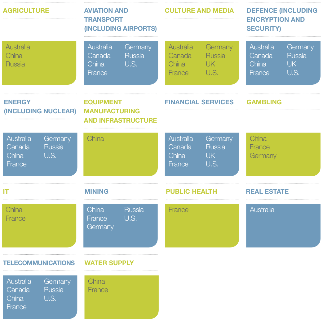 Figure 1 Example sectors