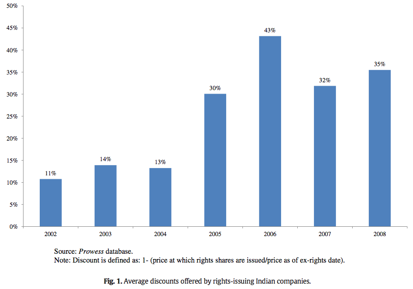 Figure 1 Average discounts offered by rights-issuing Indian companies