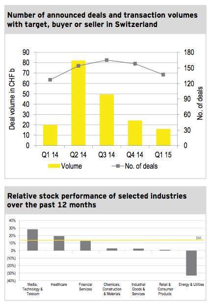 Figure 1: M&A market Q1 2015