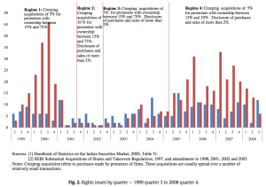 Figure 2 Rights issues by quarter — 1999 quarter 3 to 2008 quarter 4