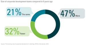 Figure 3 Size of corporate development teams compared to 5 years ago