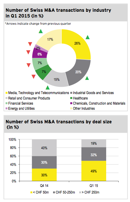 Figure 3: Transactions by industry and size
