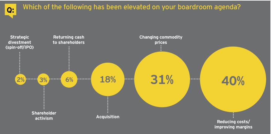 Figure 4: Boardroom agenda