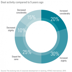 Figure 4 Deal activity compared to 5 years ago