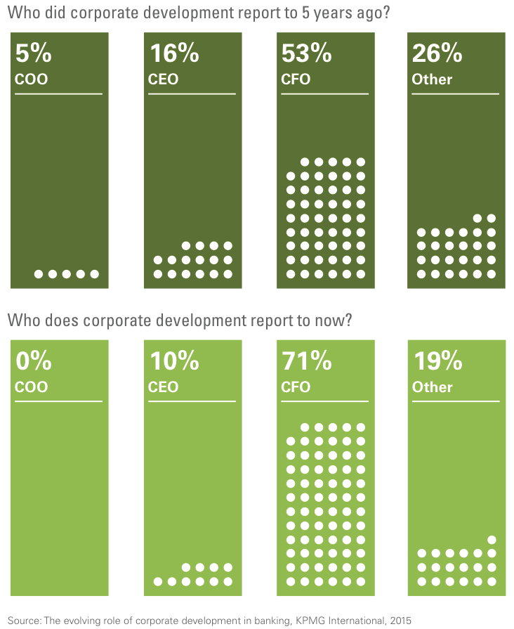 Figure 6 Who does corporate development report?