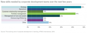 Figure 7 New skills needed by corporate development teams