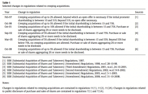 Table 1 Selected changes in regulations related to creeping acquisitions