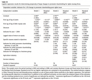 Table 10 Logistic regression results for determining propensity of large changes in promoter shareholding for rights-issuing firms