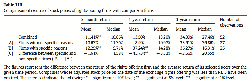 Table 11B Comparison of returns of stock prices of rights-issuing firms with comparison firms
