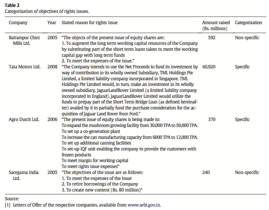 Table 2 Categorization of objectives of rights issues