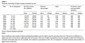 Table 3 Promoter ownership of rights-issuing companies by year