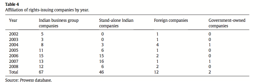 Table 4 Affiliation of rights-issuing companies by year