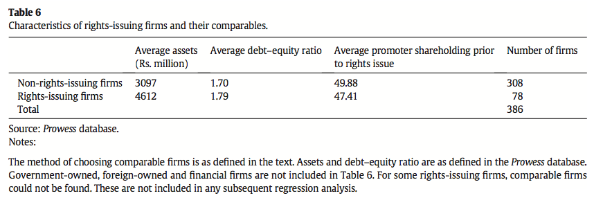 Table 6 Characteristics of rights-issuing firms and their comparables