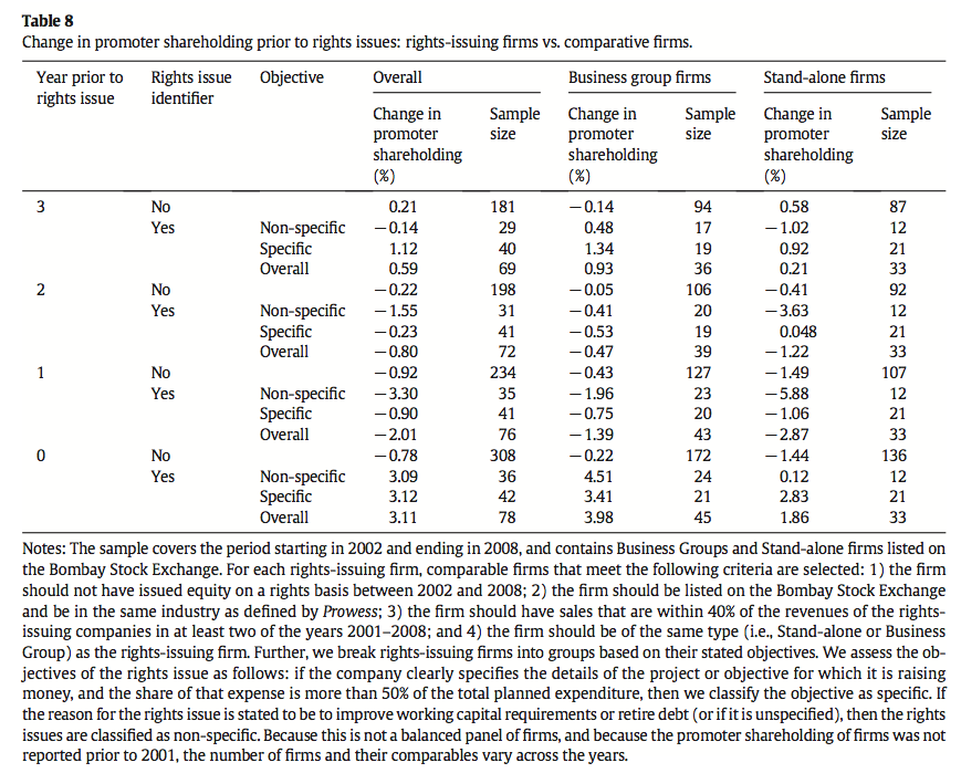 Table 8 Change in promoter shareholding prior to rights issues: rights-issuing firms vs. comparative firms