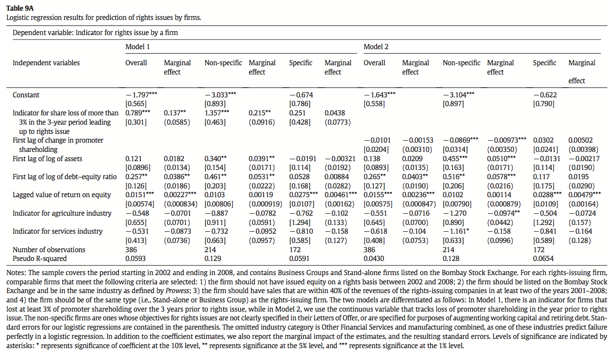 Table 9A Logistic regression results for prediction of rights issues by firms