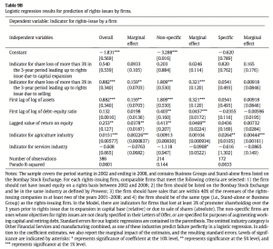 Table 9B Logistic regression results for prediction of rights issues by firms