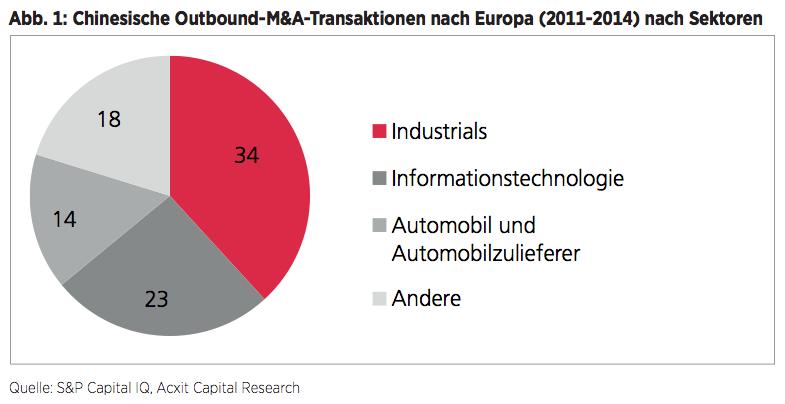 Abb. 1: Chinesische Outbound-M&A-Transaktionen nach Europa (2011-2014) nach Sektoren