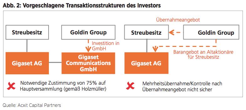 Abb. 2: Vorgeschlagene Transaktionsstrukturen des Investors