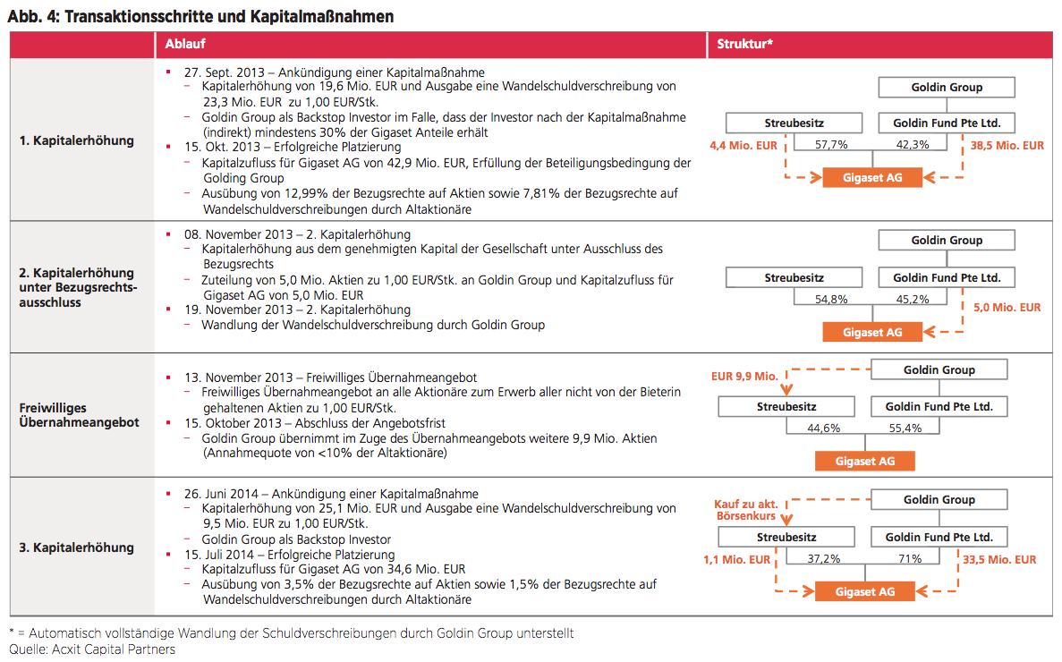 Abb. 4: Transaktionsschritte und Kapitalmaßnahmen