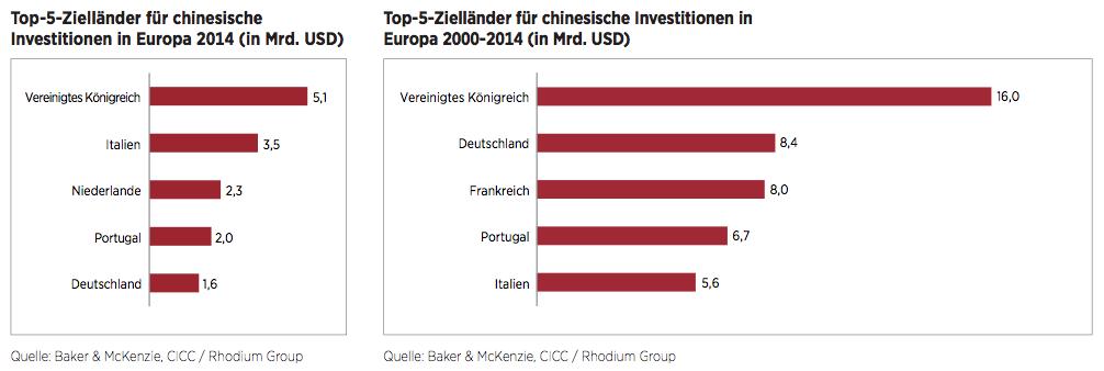 Figure 1 Chinas Investitionen in Europa erreichen Rekordvolumen