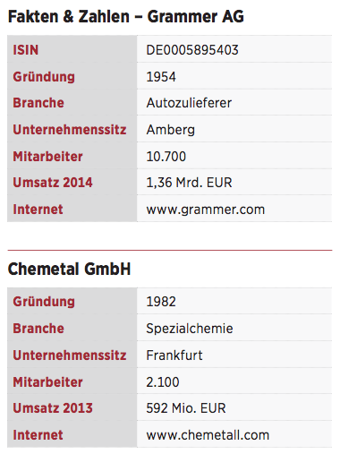 Figure 10 Fakten & Zahlen – Grammer AG - Chemetal GmbH