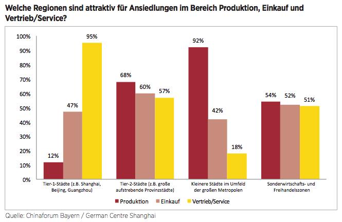 Figure 2 Welche Regionen sind attraktiv für Ansiedlungen im Bereich Produktion, Einkauf und Vertrieb/Service?