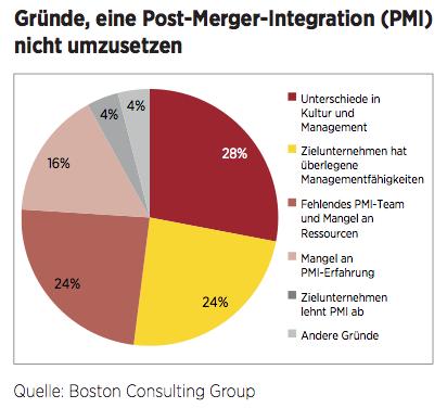 Figure 4 Gründe, eine Post-Merger-Integration (PMI) nicht umzusetzen